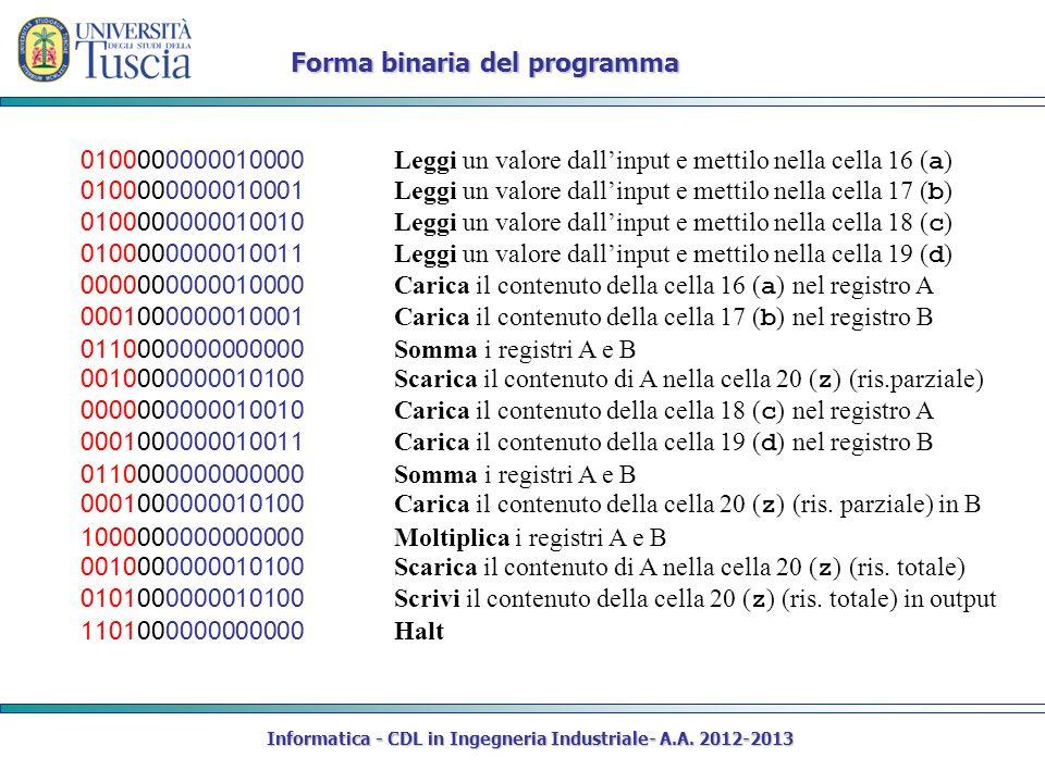 Informatica - CDL in Ingegneria Industriale- A.A. 2012-2013 Forma binaria del programma 0100000000010000 Leggi un valore dallinput e mettilo nella cel