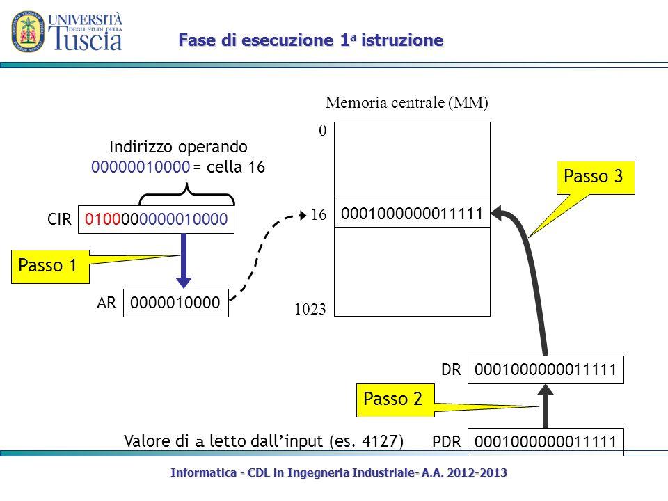 Informatica - CDL in Ingegneria Industriale- A.A. 2012-2013 Fase di esecuzione 1 a istruzione AR Memoria centrale (MM) 0 DR 1023 0001000000011111 PDR