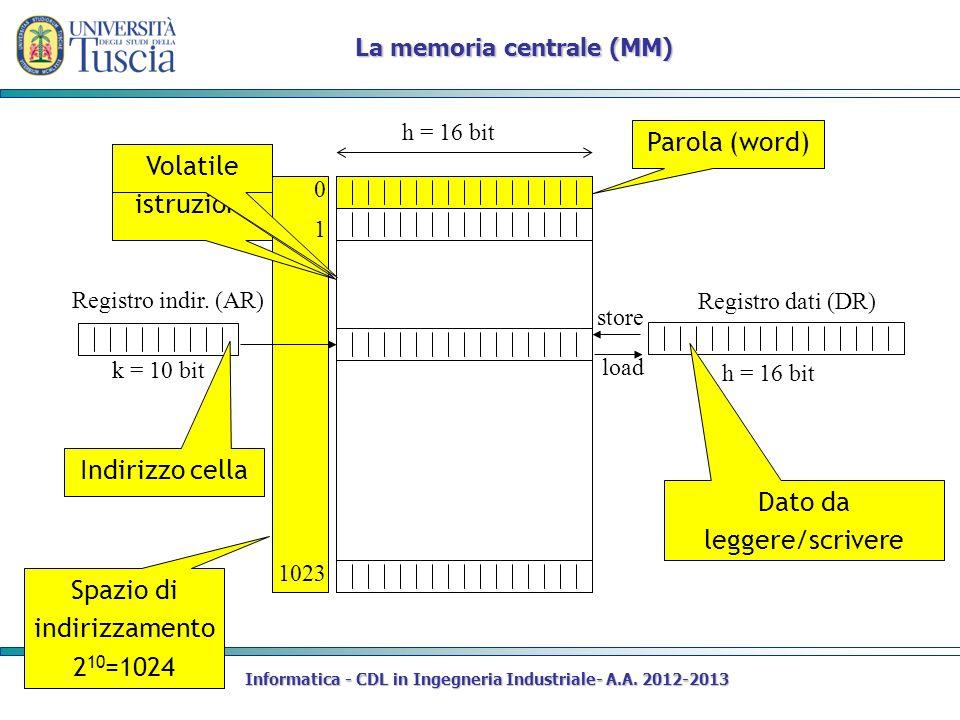 Informatica - CDL in Ingegneria Industriale- A.A. 2012-2013 Parola (word) Spazio di indirizzamento 2 10 =1024 La memoria centrale (MM) Dati e istruzio