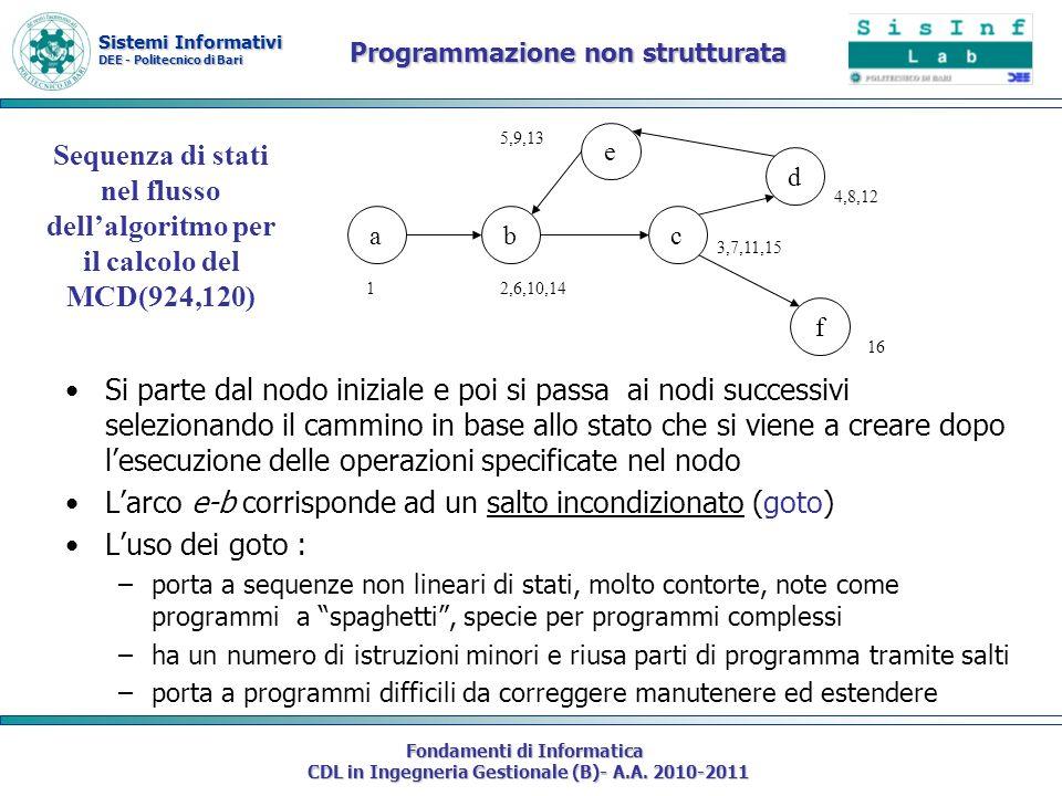 Sistemi Informativi DEE - Politecnico di Bari Fondamenti di Informatica CDL in Ingegneria Gestionale (B)- A.A. 2010-2011 Si parte dal nodo iniziale e