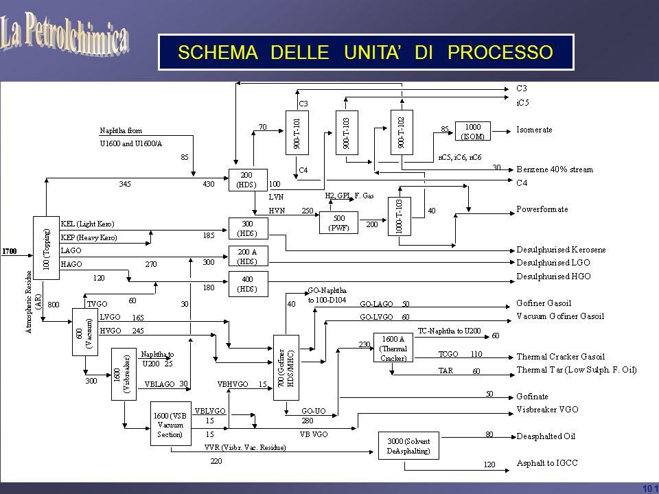 Petrolchimica - ©200510 SCHEMA DELLE UNITA DI PROCESSO 10