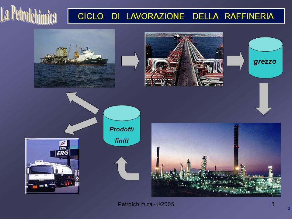 Petrolchimica - ©20053 CICLO DI LAVORAZIONE DELLA RAFFINERIA 3 grezzo Prodotti finiti