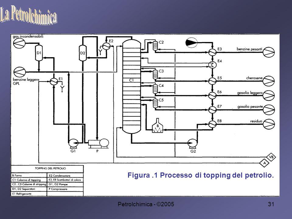 Petrolchimica - ©200531 Figura.1 Processo di topping del petrolio.