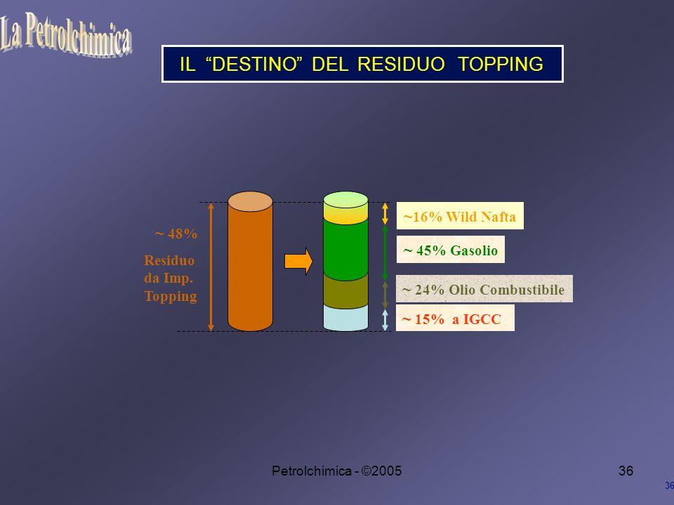 Petrolchimica - ©200536 IL DESTINO DEL RESIDUO TOPPING 36 ~ 16% Wild Nafta ~ 45% Gasolio ~ 24% Olio Combustibile ~ 15% a IGCC ~ 48% Residuo da Imp.