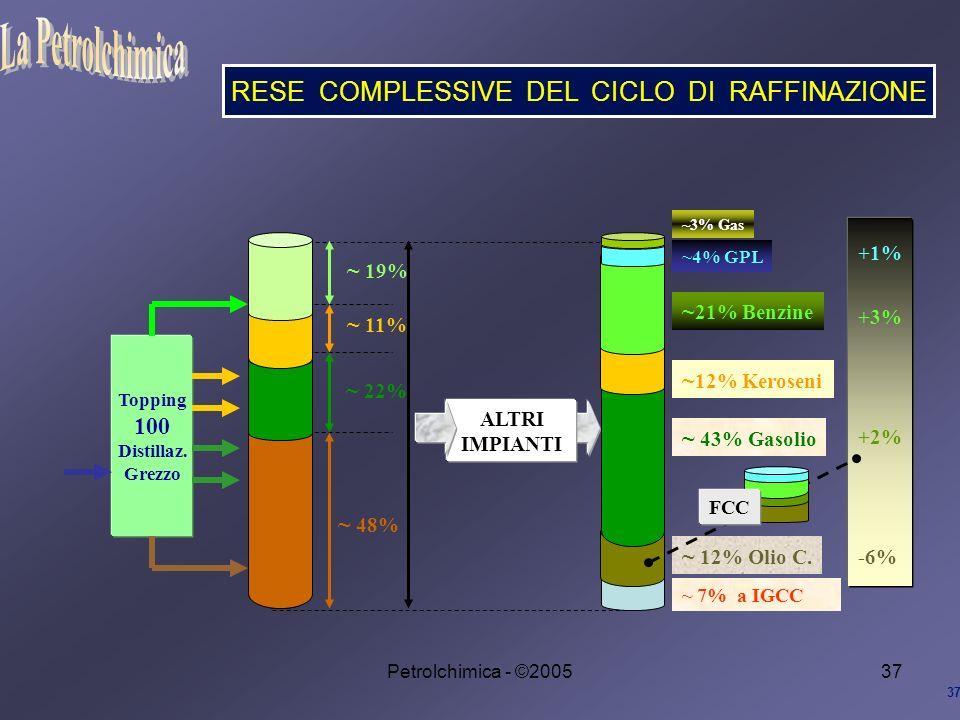 Petrolchimica - ©200537 RESE COMPLESSIVE DEL CICLO DI RAFFINAZIONE 37 Topping 100 Distillaz.