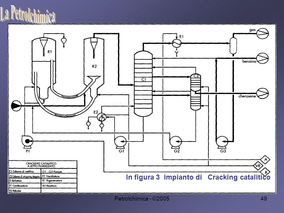 Petrolchimica - ©200549 In figura 3 impianto di Cracking catalitico