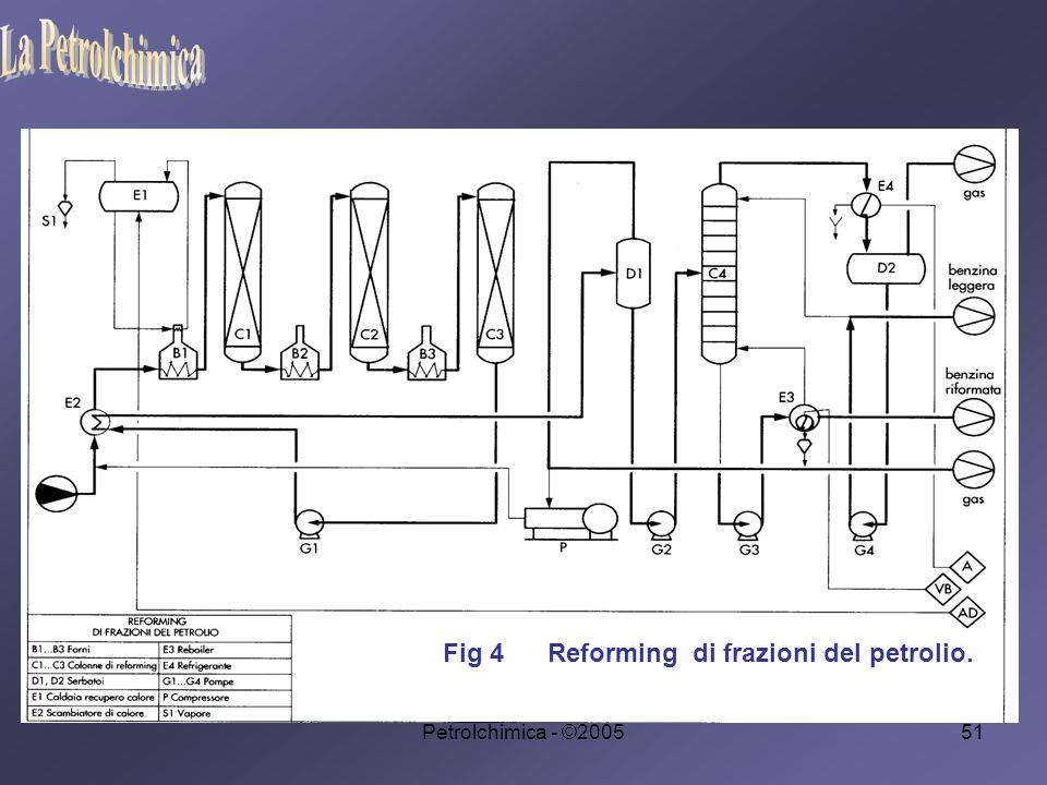 Petrolchimica - ©200551 Fig 4 Reforming di frazioni del petrolio.