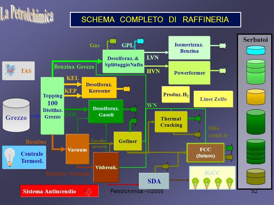 Petrolchimica - ©200552 SCHEMA COMPLETO DI RAFFINERIA 52 200 / 900 Desolforaz.