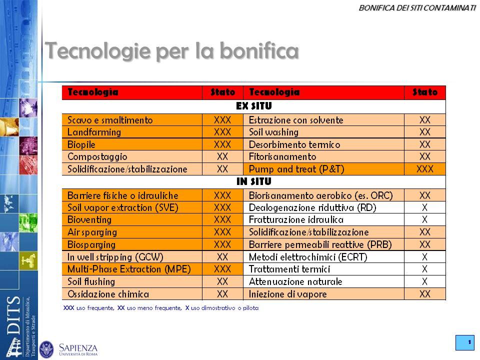 BONIFICA DEI SITI CONTAMINATI 1 XXX uso frequente, XX uso meno frequente, X uso dimostrativo o pilota Tecnologie per la bonifica