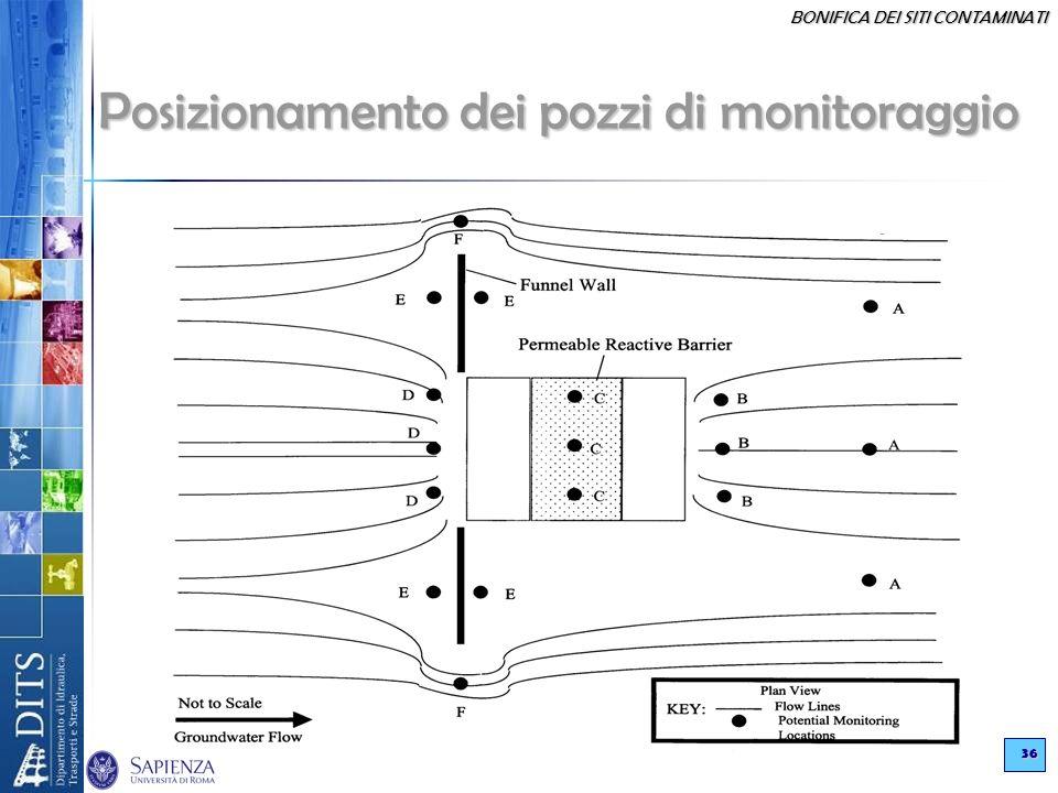 BONIFICA DEI SITI CONTAMINATI 36 Posizionamento dei pozzi di monitoraggio