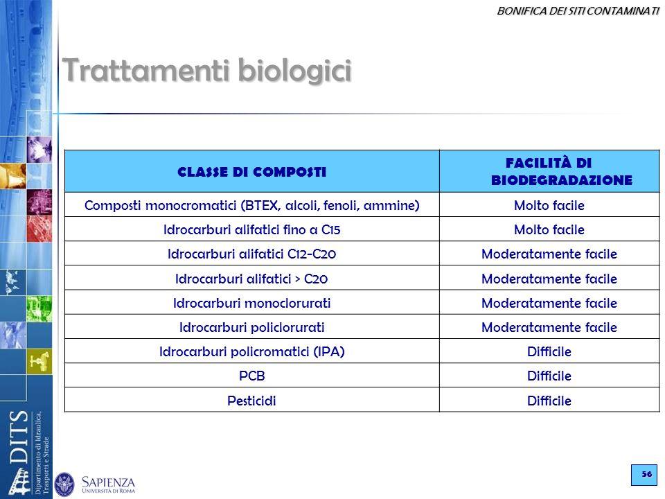 BONIFICA DEI SITI CONTAMINATI 56 Trattamenti biologici CLASSE DI COMPOSTI FACILITÀ DI BIODEGRADAZIONE Composti monocromatici (BTEX, alcoli, fenoli, am