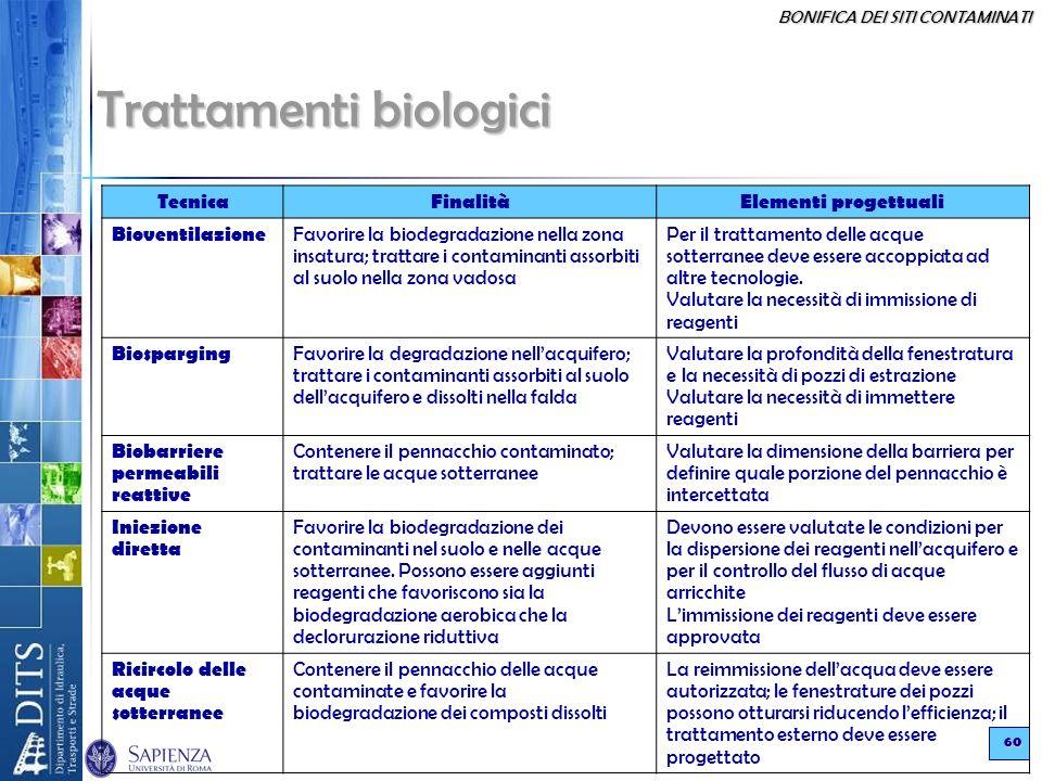 BONIFICA DEI SITI CONTAMINATI 60 Trattamenti biologici TecnicaFinalitàElementi progettuali Bioventilazione Favorire la biodegradazione nella zona insa