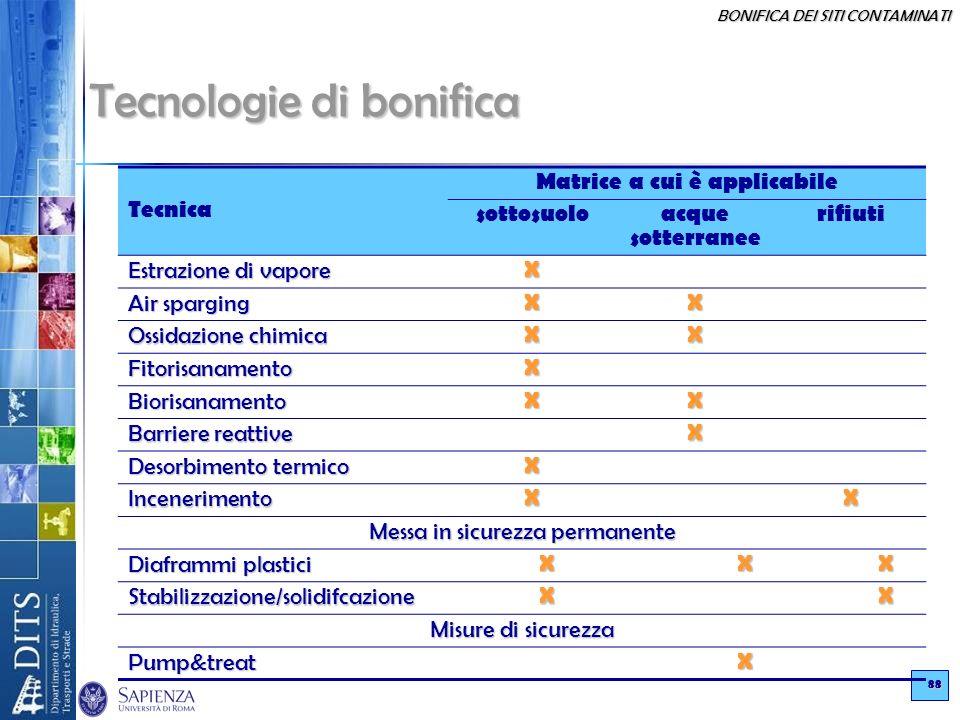 BONIFICA DEI SITI CONTAMINATI 88 Tecnologie di bonifica Tecnica Matrice a cui è applicabile sottosuoloacque sotterranee rifiuti Estrazione di vapore X