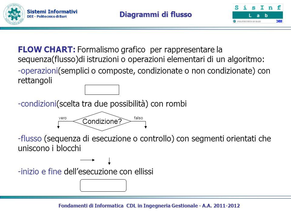 Sistemi Informativi DEE - Politecnico di Bari Diagrammi di flusso FLOW CHART: Formalismo grafico per rappresentare la sequenza(flusso)di istruzioni o operazioni elementari di un algoritmo: -operazioni(semplici o composte, condizionate o non condizionate) con rettangoli -condizioni(scelta tra due possibilità) con rombi -flusso (sequenza di esecuzione o controllo) con segmenti orientati che uniscono i blocchi -inizio e fine dellesecuzione con ellissi Fondamenti di Informatica CDL in Ingegneria Gestionale - A.A.