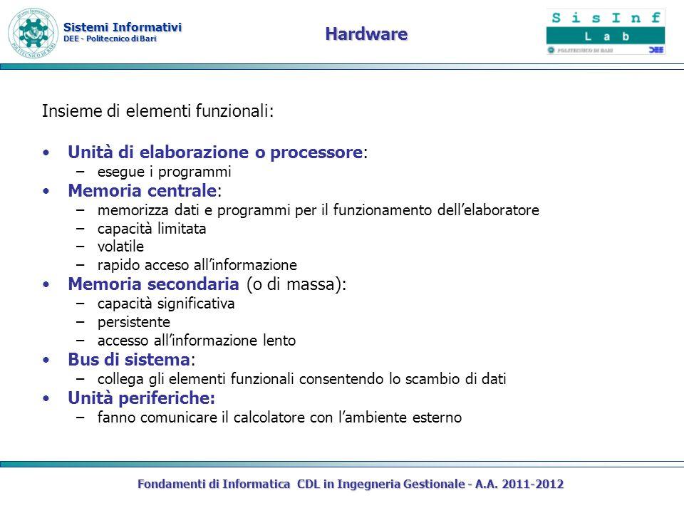 Sistemi Informativi DEE - Politecnico di Bari Hardware Insieme di elementi funzionali: Unità di elaborazione o processore: –esegue i programmi Memoria