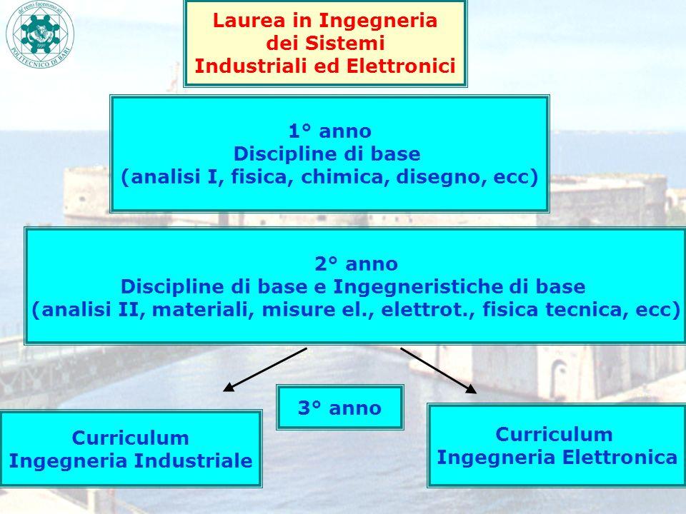 Curriculum Ingegneria Elettronica Curriculum Ingegneria Industriale Laurea in Ingegneria dei Sistemi Industriali ed Elettronici 1° anno Discipline di