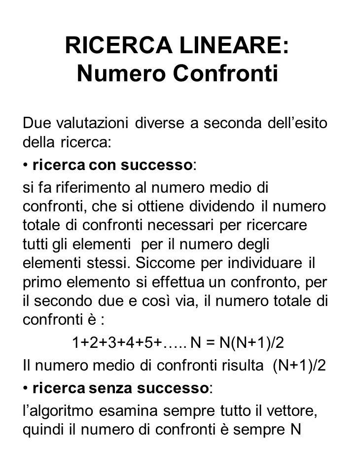 RICERCA IN VETTORI ORDINATI Vantaggio: Il numero di confronti in caso di ricerca senza successo è lo stesso che nella ricerca con successo (N+1)/2, perché si procede alla scansione del vettore finché K V[i].