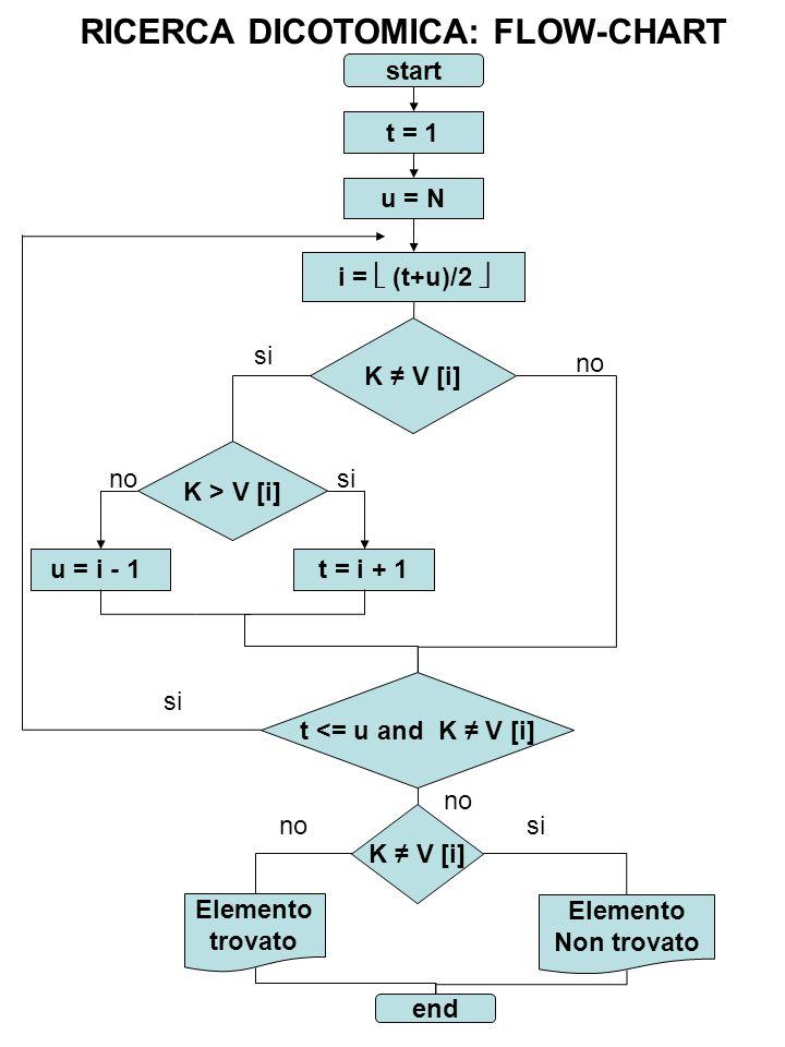 start t = 1 u = N K V [i] i = (t+u)/2 K > V [i] t = i + 1u = i - 1 si no t <= u and K V [i] Elemento Non trovato Elemento trovato end sino RICERCA DIC