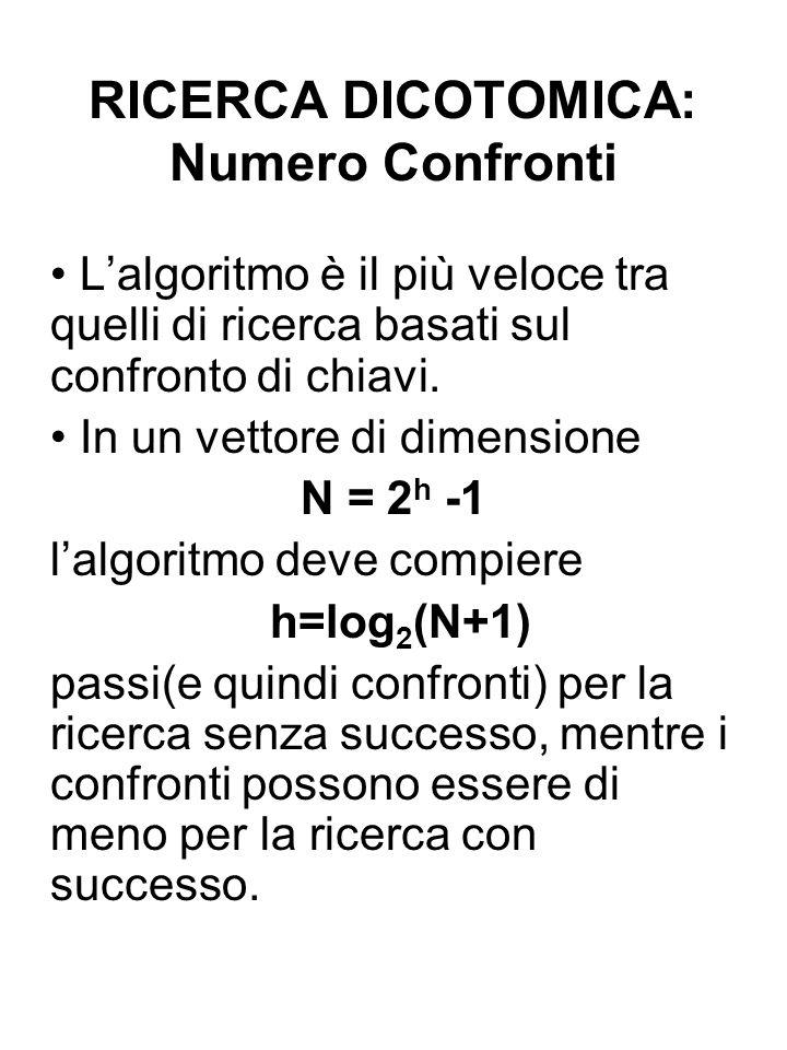RICERCA DICOTOMICA: Numero Confronti Lalgoritmo è il più veloce tra quelli di ricerca basati sul confronto di chiavi. In un vettore di dimensione N =