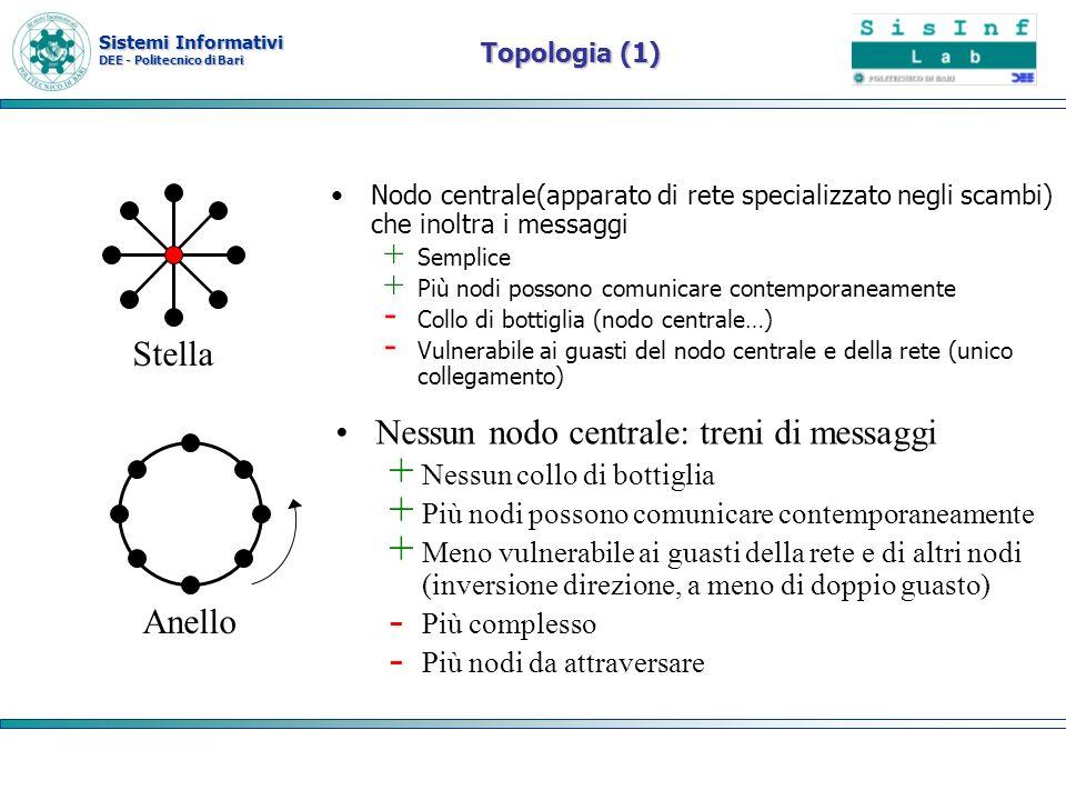 Sistemi Informativi DEE - Politecnico di Bari Topologia (1) Nodo centrale(apparato di rete specializzato negli scambi) che inoltra i messaggi + Sempli