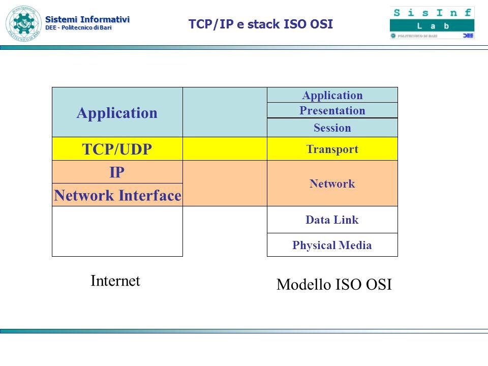 Sistemi Informativi DEE - Politecnico di Bari TCP/IP e stack ISO OSI Application TCP/UDP IP Network Interface Application Transport Network Physical M