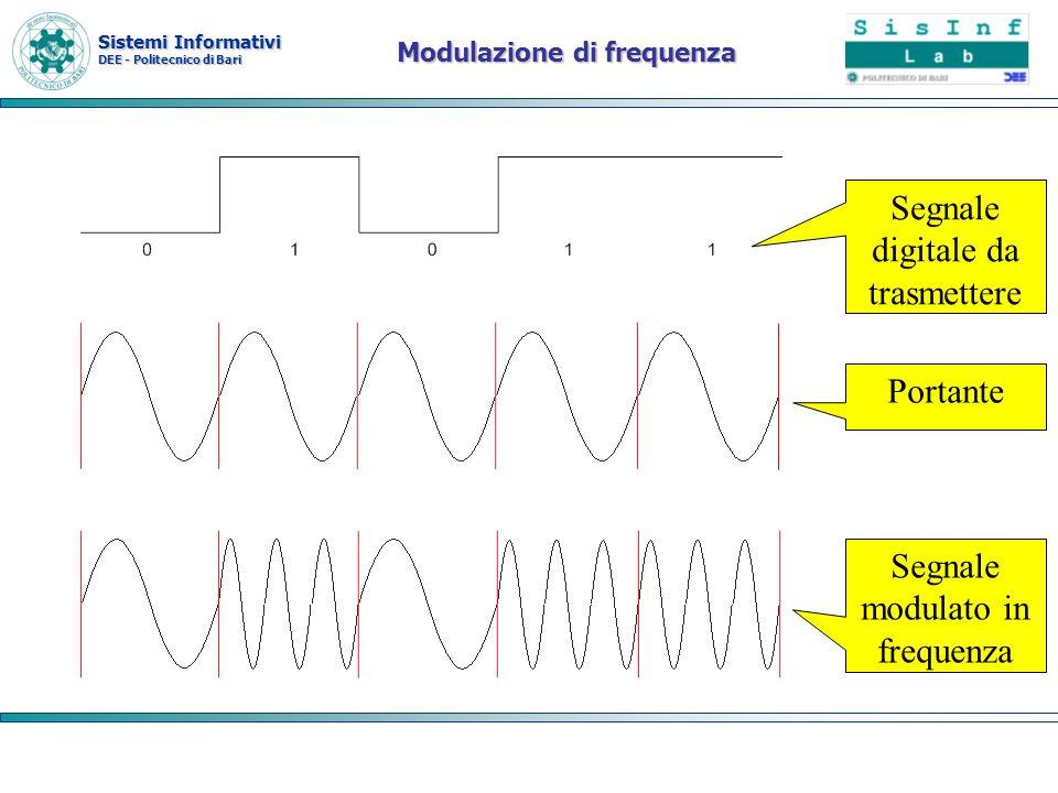 Sistemi Informativi DEE - Politecnico di Bari Modulazione di frequenza Segnale digitale da trasmettere Portante Segnale modulato in frequenza