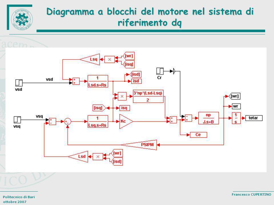 Politecnico di Bari ottobre 2007 Francesco CUPERTINO Diagramma a blocchi del motore nel sistema di riferimento dq