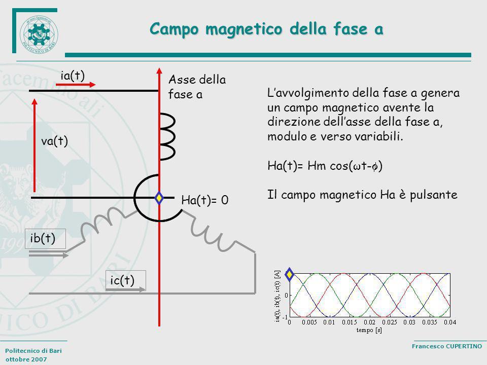 Politecnico di Bari ottobre 2007 Francesco CUPERTINO Campo magnetico della fase a Lavvolgimento della fase a genera un campo magnetico avente la direz