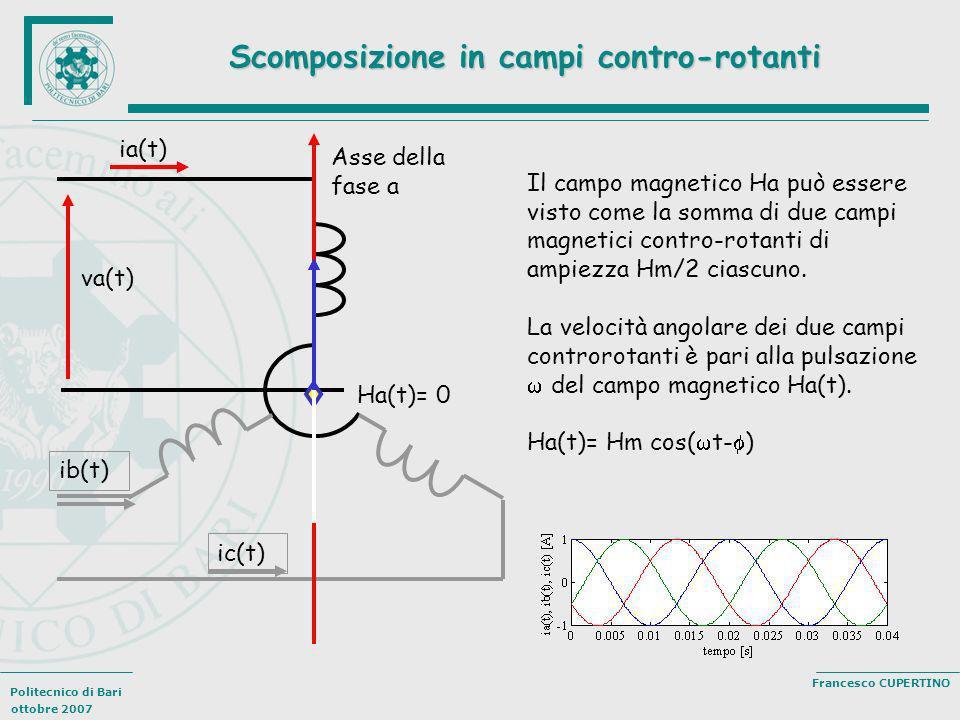 Politecnico di Bari ottobre 2007 Francesco CUPERTINO Scomposizione in campi contro-rotanti ia(t) ib(t) ic(t) va(t) Asse della fase a Ha(t)= 0 Il campo
