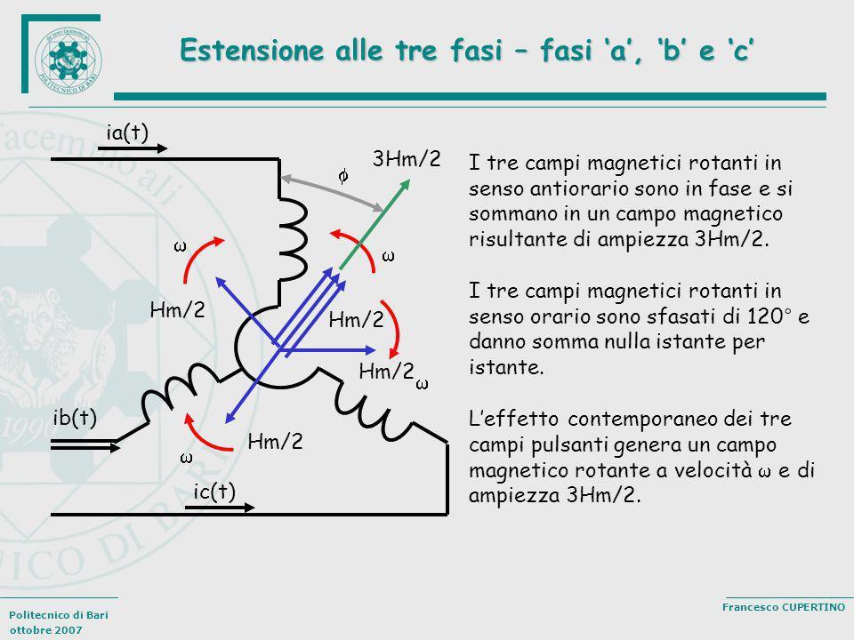 Politecnico di Bari ottobre 2007 Francesco CUPERTINO Estensione alle tre fasi – fasi a, b e c I tre campi magnetici rotanti in senso antiorario sono i