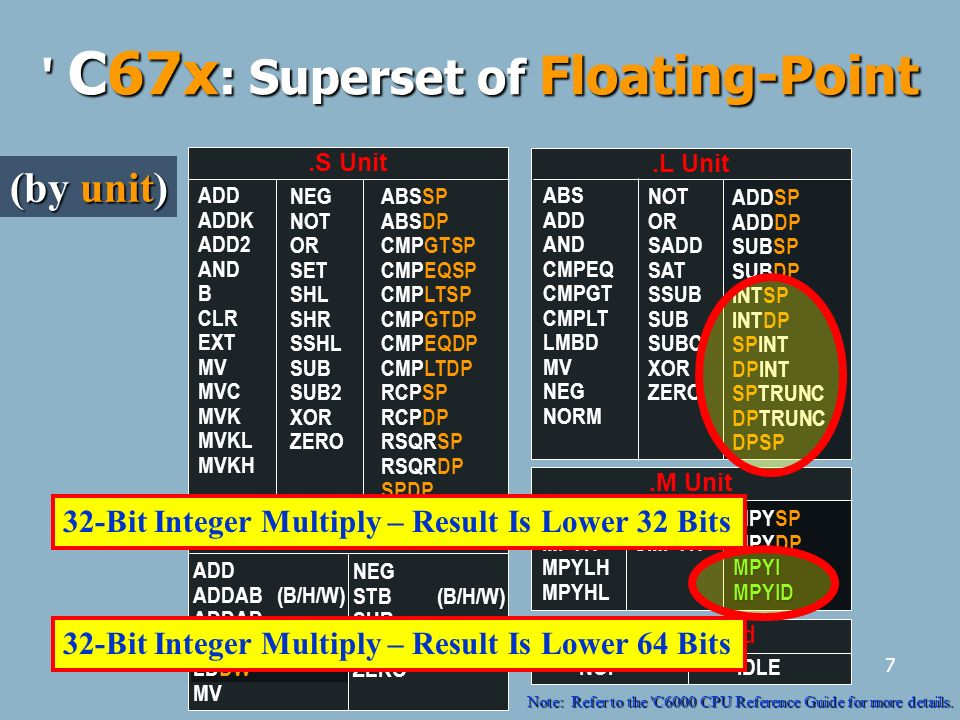 7 ' C67x : Superset of Floating-Point No Unit Used IDLENOP.S Unit NEG NOT OR SET SHL SHR SSHL SUB SUB2 XOR ZERO ADD ADDK ADD2 AND B CLR EXT MV MVC MVK