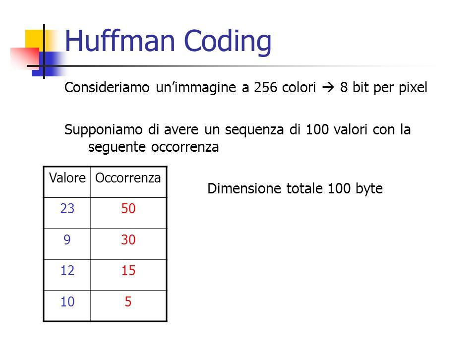 Huffman Coding Consideriamo unimmagine a 256 colori 8 bit per pixel Supponiamo di avere un sequenza di 100 valori con la seguente occorrenza Dimension