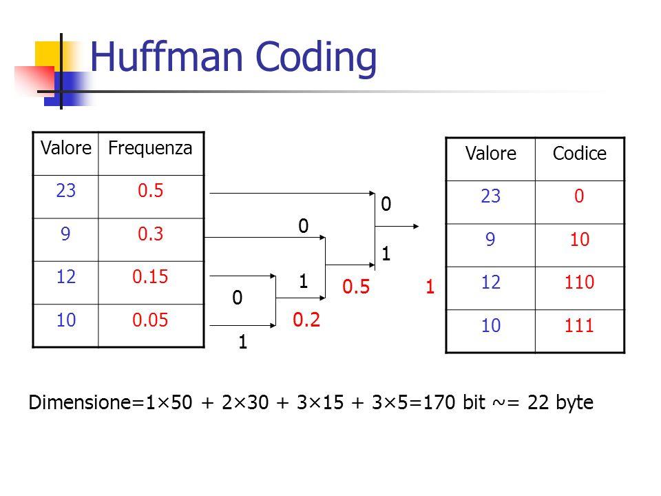 Huffman Coding ValoreFrequenza 230.5 90.3 120.15 100.05 1 0 1 0.2 0.5 1 0 0 1 ValoreCodice 230 910 12110 10111 Dimensione=1×50 + 2×30 + 3×15 + 3×5=170
