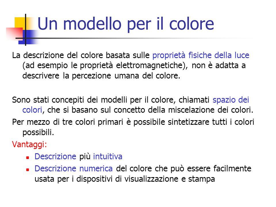 Un modello per il colore La descrizione del colore basata sulle proprietà fisiche della luce (ad esempio le proprietà elettromagnetiche), non è adatta