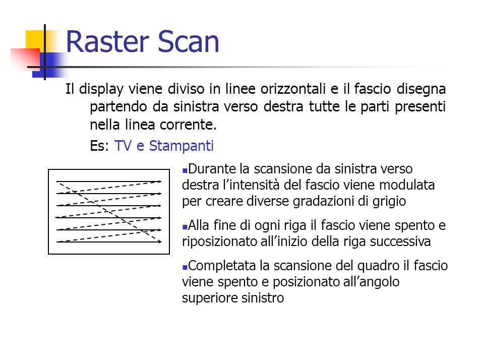 Raster Scan Il display viene diviso in linee orizzontali e il fascio disegna partendo da sinistra verso destra tutte le parti presenti nella linea cor