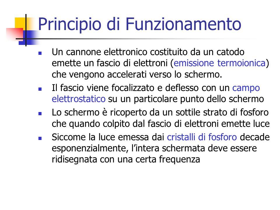 Principio di Funzionamento Un cannone elettronico costituito da un catodo emette un fascio di elettroni (emissione termoionica) che vengono accelerati