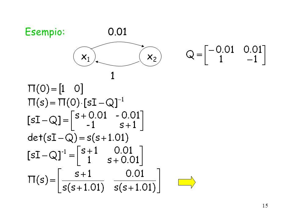 15 Esempio:x1x1 x2x2 0.01 1