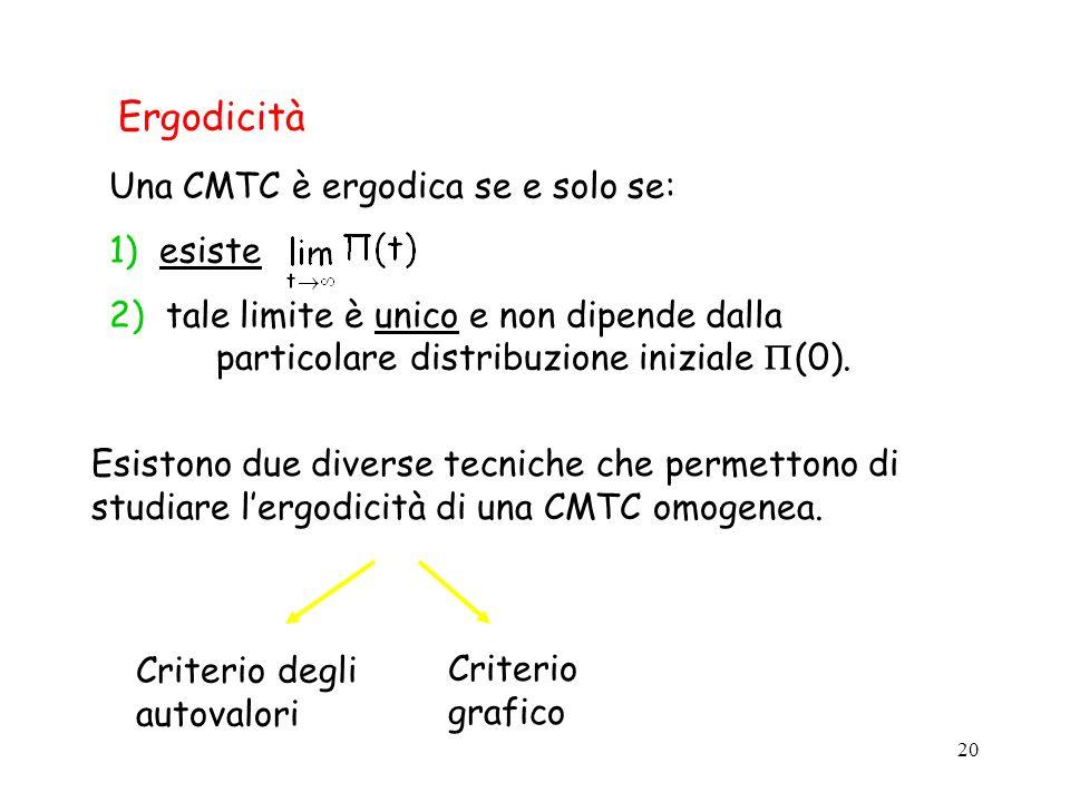 20 Ergodicità Una CMTC è ergodica se e solo se: 1) esiste 2) tale limite è unico e non dipende dalla particolare distribuzione iniziale (0). Esistono