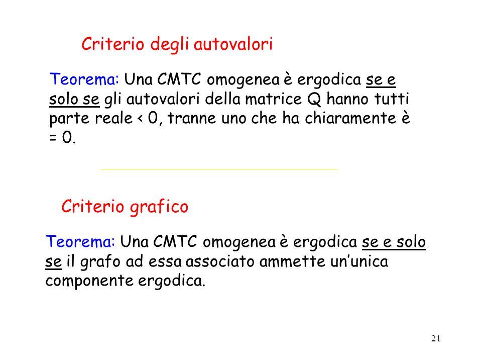 21 Criterio degli autovalori Teorema: Una CMTC omogenea è ergodica se e solo se gli autovalori della matrice Q hanno tutti parte reale < 0, tranne uno