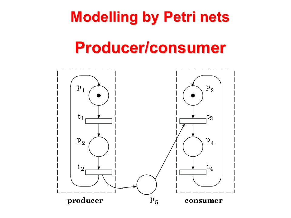 Producer/consumer Modelling by Petri nets