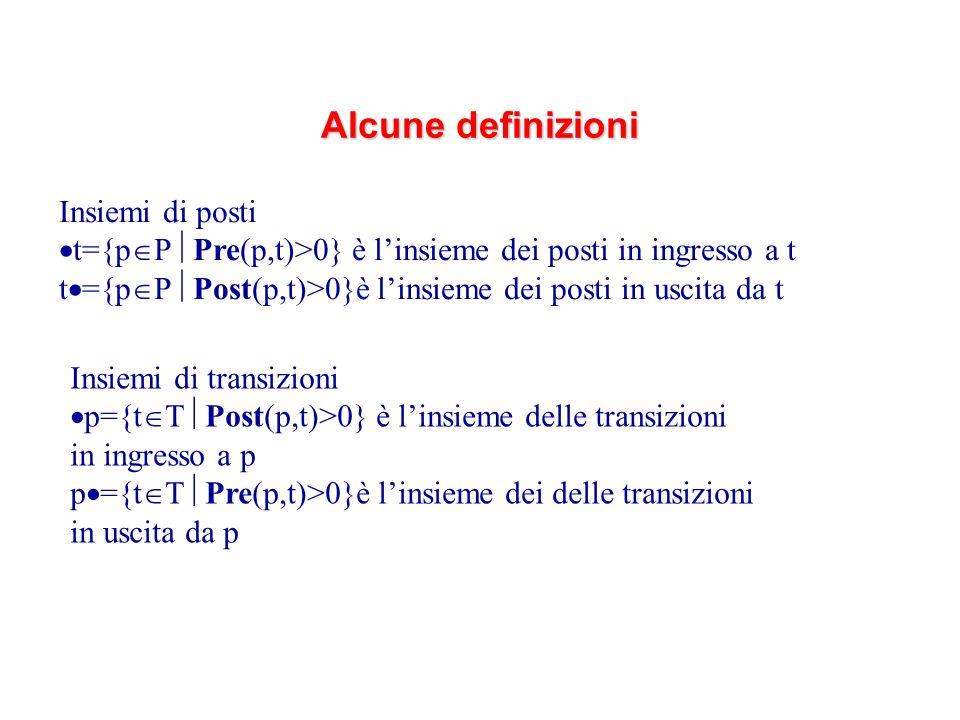 Insiemi di posti t={p P Pre(p,t)>0} è linsieme dei posti in ingresso a t t ={p P Post(p,t)>0}è linsieme dei posti in uscita da t Insiemi di transizioni p={t T Post(p,t)>0} è linsieme delle transizioni in ingresso a p p ={t T Pre(p,t)>0}è linsieme dei delle transizioni in uscita da p Alcune definizioni