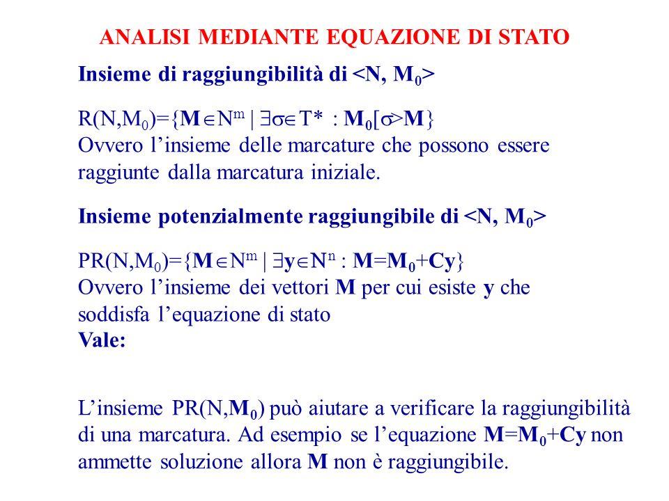 Insieme potenzialmente raggiungibile di PR(N,M 0 )={M m   y n : M=M 0 +Cy Ovvero linsieme dei vettori M per cui esiste y che soddisfa lequazione di stato Vale: R(N,M 0 ) PR(N,M 0 ) ANALISI MEDIANTE EQUAZIONE DI STATO Linsieme PR(N,M 0 ) può aiutare a verificare la raggiungibilità di una marcatura.