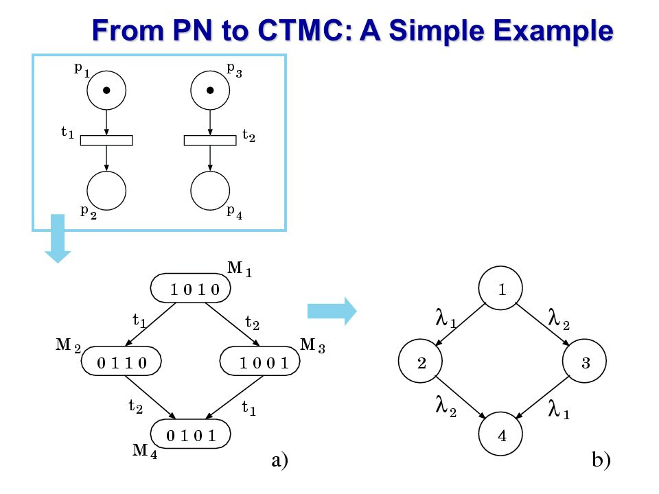 From PN to CTMC: A Simple Example