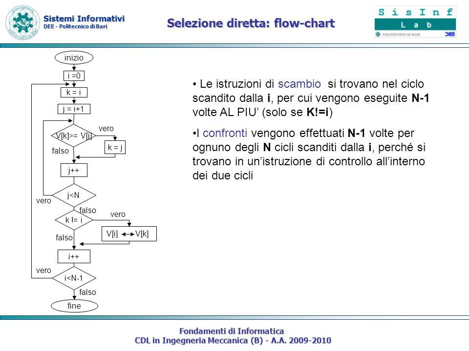Sistemi Informativi DEE - Politecnico di Bari Fondamenti di Informatica CDL in Ingegneria Meccanica (B) - A.A. 2009-2010 Selezione diretta: flow-chart