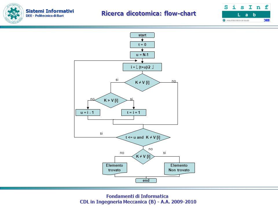Sistemi Informativi DEE - Politecnico di Bari Fondamenti di Informatica CDL in Ingegneria Meccanica (B) - A.A. 2009-2010 Ricerca dicotomica: flow-char
