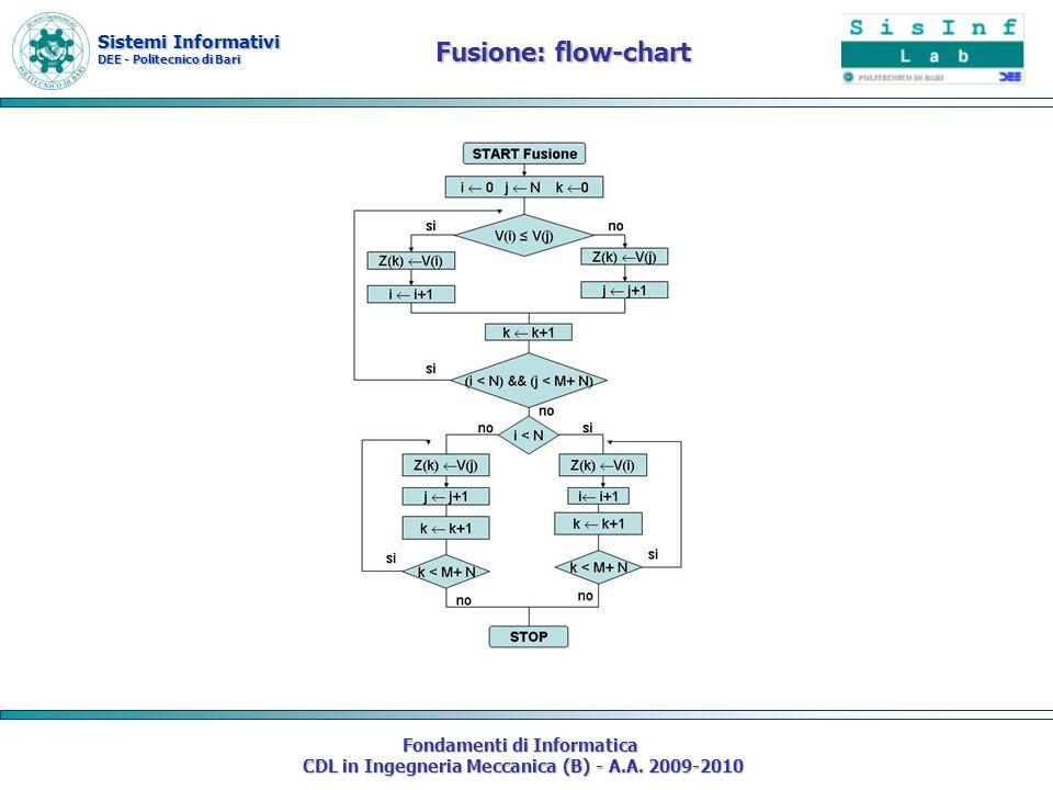 Sistemi Informativi DEE - Politecnico di Bari Fondamenti di Informatica CDL in Ingegneria Meccanica (B) - A.A. 2009-2010 Fusione: flow-chart