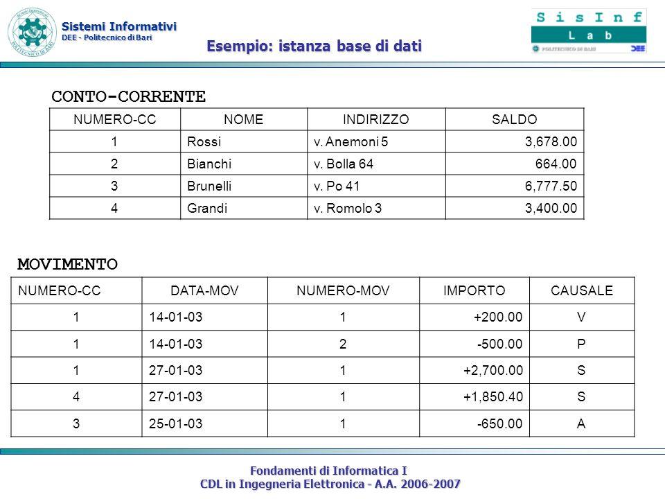 Sistemi Informativi DEE - Politecnico di Bari Fondamenti di Informatica I CDL in Ingegneria Elettronica - A.A. 2006-2007 Esempio: istanza base di dati