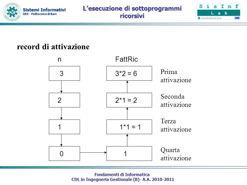 Sistemi Informativi DEE - Politecnico di Bari Fondamenti di Informatica CDL in Ingegneria Gestionale (B)- A.A. 2010-2011 Lesecuzione di sottoprogrammi