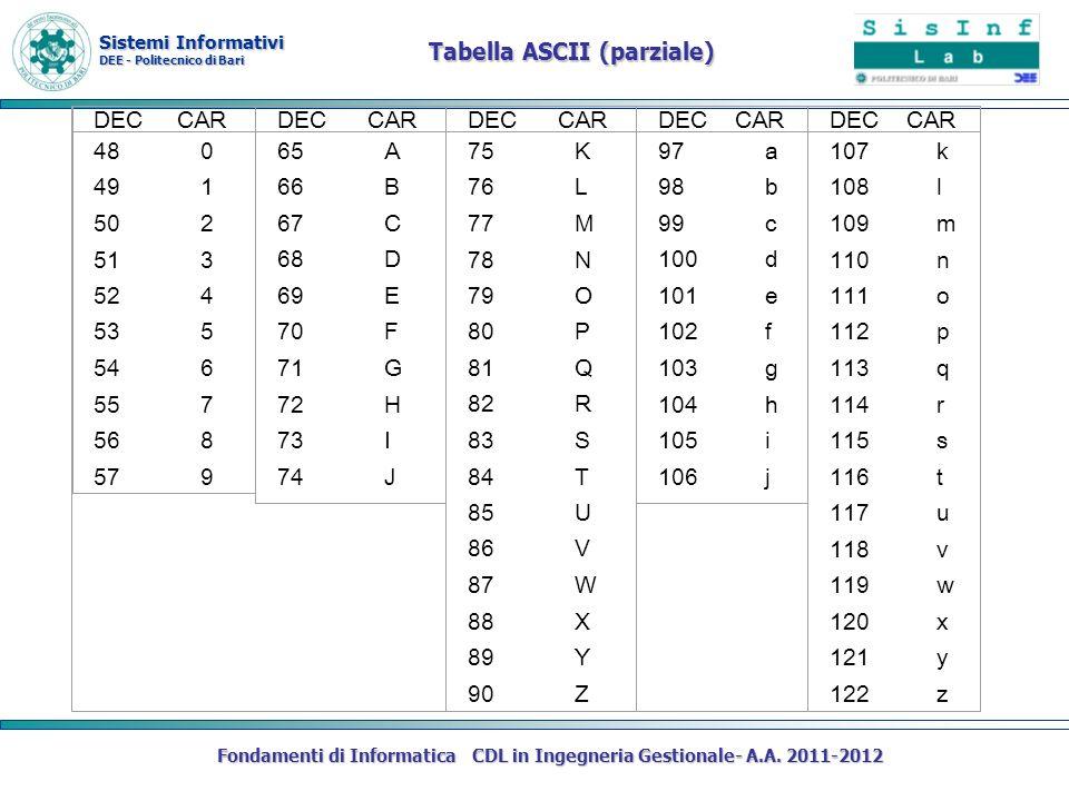 Sistemi Informativi DEE - Politecnico di Bari Fondamenti di Informatica CDL in Ingegneria Gestionale- A.A. 2011-2012 Tabella ASCII (parziale) DEC CAR