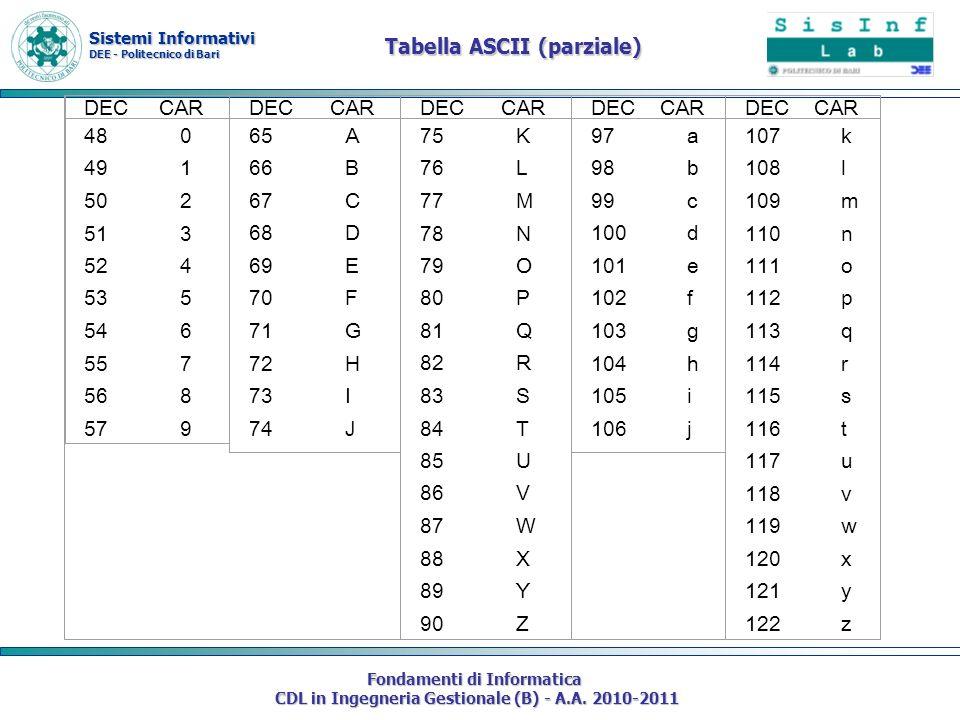 Sistemi Informativi DEE - Politecnico di Bari Fondamenti di Informatica CDL in Ingegneria Gestionale (B) - A.A. 2010-2011 Tabella ASCII (parziale) DEC